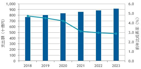 国内BPOサービス市場予測