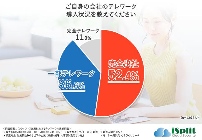 株式会社イスプリ「バックオフィス業務におけるテレワークの実態調査」